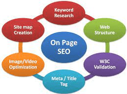 pengertian seo on page dan seo off page